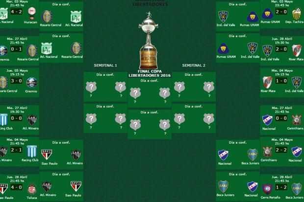 cuadro de cuartos copa libertadores 2016