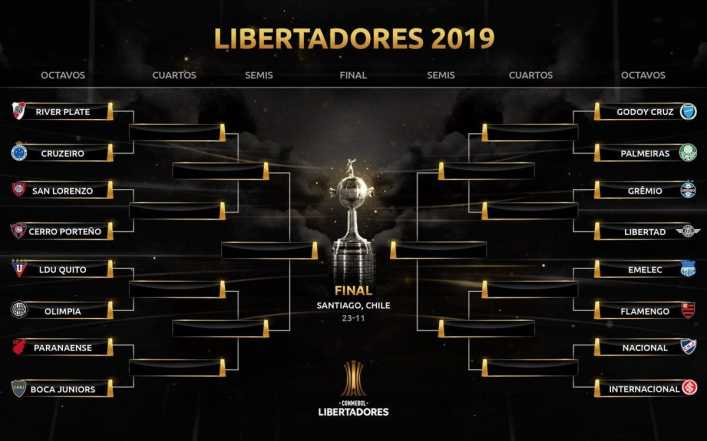 Los mejores memes del sorteo de octavos de la Copa Libertadores